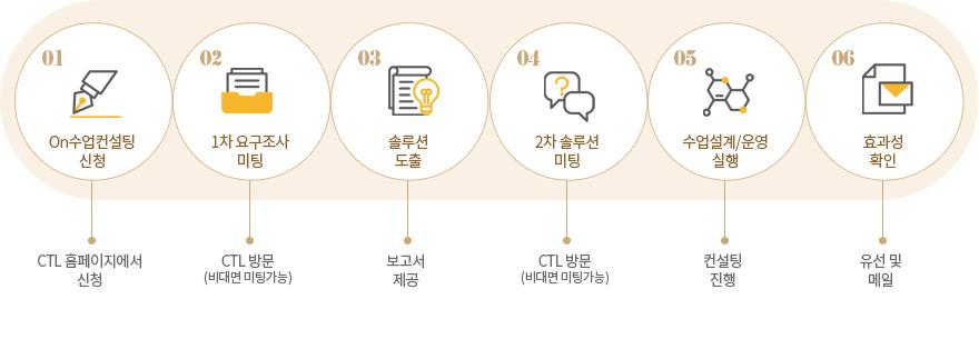 On수업컨설팅 신청 - CTL 홈페이지에서 신청, 1차 요구조사 미팅 - CTL 방문 (비대면 미팅가능), 솔루션 도출 - 보고서 제공, 2차 솔루션 미팅 - CTL 방문 (비대면 미팅가능), 수업설계/운영 실행 - 컨설팅 진행, 효과성 확인 - 유선 및 메일