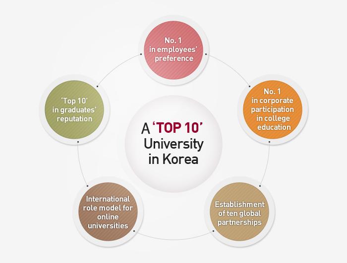 A'TOP 10' University in Korea