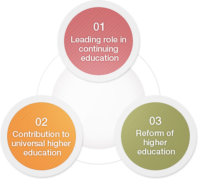 01.Leading role in continuing education / 02. Contribution to universal higher education / 03.Reform of higher education