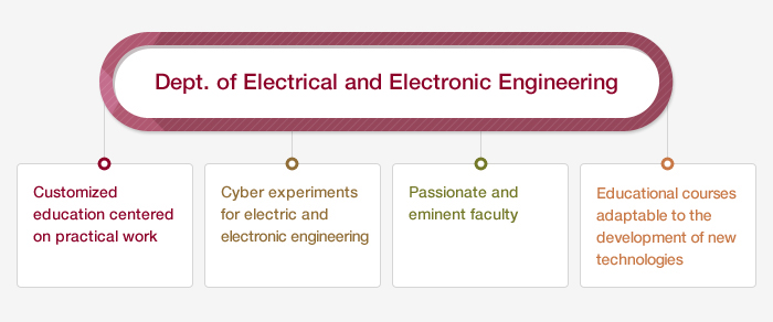 Dept. of Electricity and Electronic Engineering