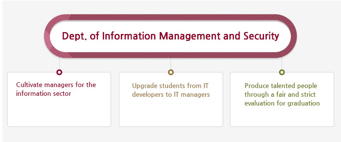 Dept. of Information Management and Security
