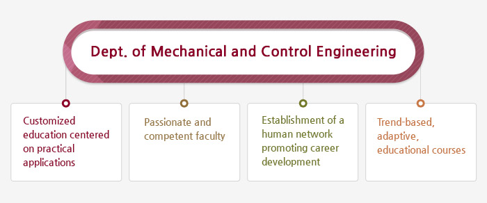 Dept. of Mechanical and Control Engineering