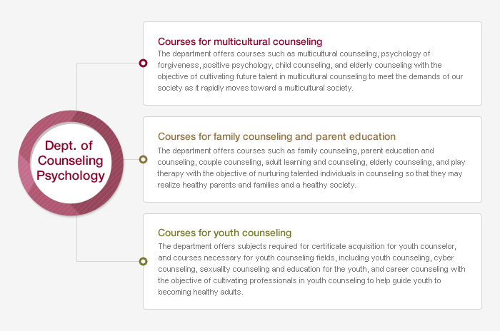 Dept. of Counseling Psychology > Degree Programs & Academic ...