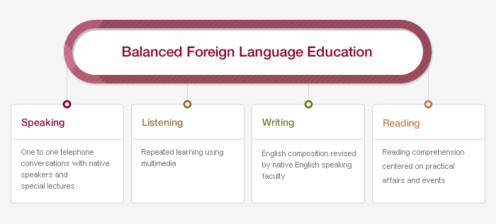 Balanced Foreign Language Education