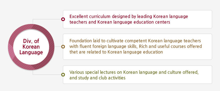 Dept. of Korean Language