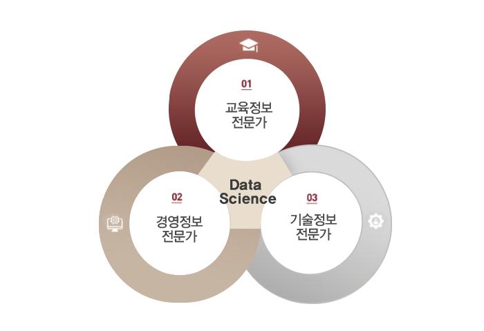 융합정보대학원-교육정보전문가,기술정보전문가,경영정보전문가