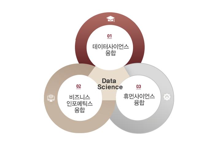 융합정보대학원-데이터사이언스 융합, 비즈니스 인포메틱스 융합, 휴먼사이언스 융합