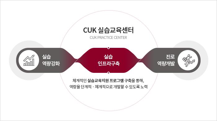 CUK 실습교육센터 : 하단 설명 참고