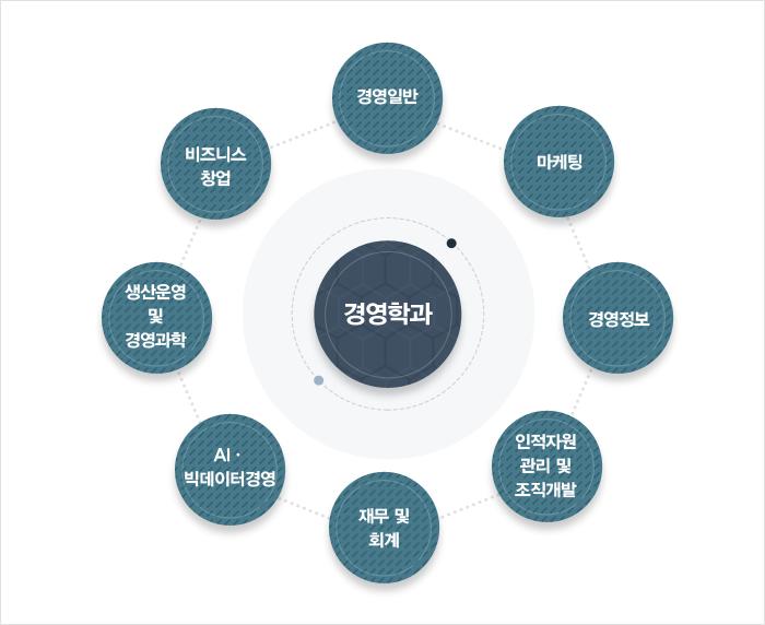 경영학과 교육과정로드맵 : 하단 설명 참조