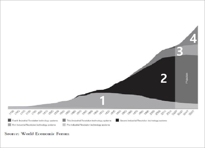 4차산업혁명 기술 사업화 비즈니스모델을 개발하는 혁신적 리더 양성