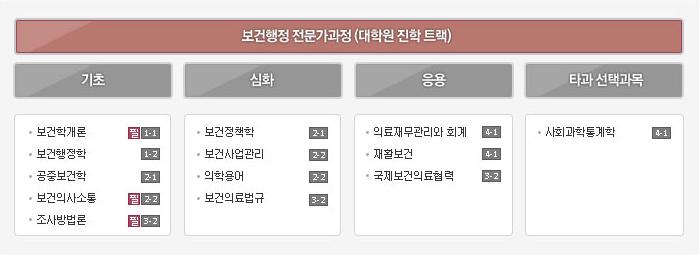 보건행정학과 보건행정전문가과정(대학원진학트랙)