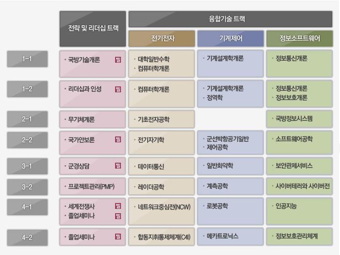 국방융합기술학과 로드맵2