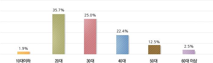 고려사이버대학교 재학생의 연령대는 10대이하 1.9%, 20대 35.7%, 30대 25%, 40대 22.4%, 50대 12.5%, 60대 2.5% 정도 입니다.