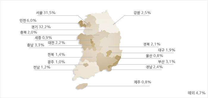 서울 31.5%, 인천 6.0%, 경기 32.2%, 강원 2.5%, 충북 2.0%, 충남 3.3%, 세종 0.9%, 대전 2.2%, 전북 1.4%, 전남 1.2%, 대구 1.9%, 부산 3.1%, 광주 1.0%, 울산 0.8%, 경북 2.1%, 경남 2.4%, 제주 0.8%, 해외 4.7%으로 분포되어 있습니다.