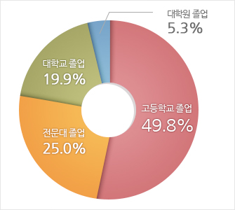 고등학교졸업 49.8%, 대학졸업 19.9%, 전문대졸업 25%, 대학원 졸업5.3%