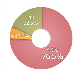 직장인 76.5%, 기타 22.5%, 무직 1% 으로 분포되어 있습니다.