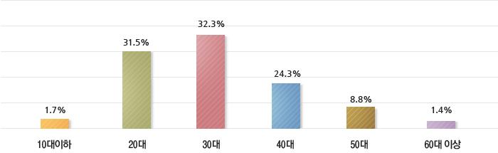 10대이하 0.7%, 20대 29.6%, 30대 40.4%, 40대 21.8%, 50대 6.9%, 60대 이상 0.6%