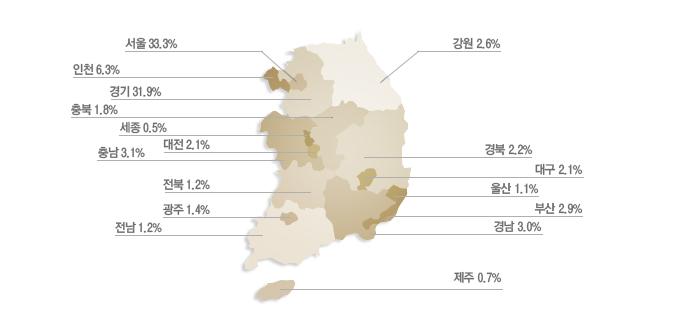 서울 37.0%, 인천 6.1%, 경기 30.8%, 충북 1.9%, 충남 3.2%, 대전 1.9%, 전북 1.7%, 광주 1.1%, 전남 1.5%, 강원 2.1%, 경북 1.7%, 대구 1.6%, 울산 0.9%, 부산 3.3%, 경남 3.0%, 제주 0.7%
