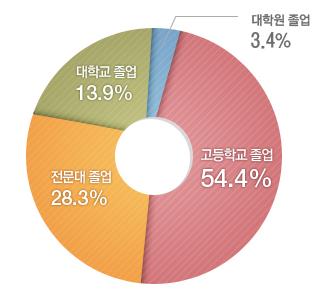 대학교 졸업 11.5%, 대학원 졸업 2.2%. 전문대 졸업 33.9%, 고등학교 졸업 52.3%