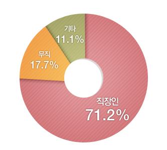 무직 7%, 가정주부 10%, 직장인 83%