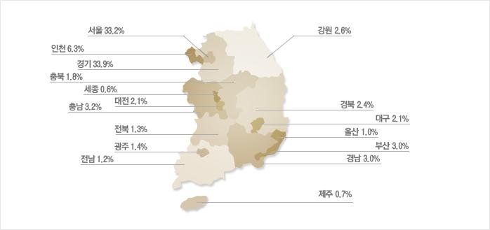 강원2.6%,경기33.9%,경남3.0%,경북2.4%,광주1.4%,대구2.1%,대전2.1%,부산3.0%,서울33.2%,세종0.6%,울산1.1%,인천6.3%,전남1.2%,전북1.3%,제주0.7%,충남3.2%,충북2.0%