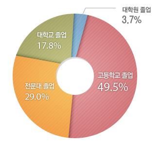 고등학교 졸업49.5%,전문대학 졸업29.0%,대학교 졸업17.8%,대학원 졸업3.7%