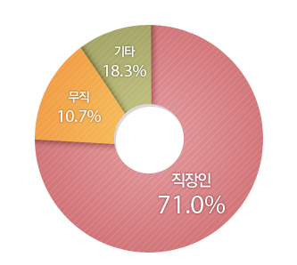 기타18.3%, 무직10.7%, 직장인 71.0%