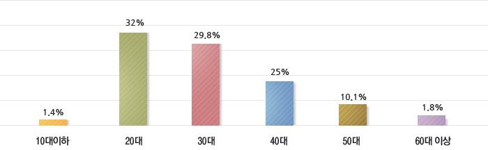 10대-1.35%,20대-32.39%,30대-31.04%,40대-23.99%,50대-9.53%,60대이상-1.70%
