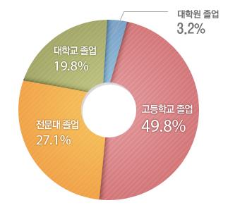 고등학교 졸업51.0%,전문대학 졸업27.0%,대학교 졸업18.6%,대학원 졸업3.4%