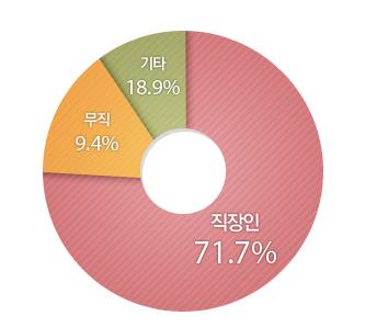 기타18.3%, 무직10.3%, 직장인 71.4%