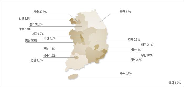 강원2.3%,경기33.3%,경남2.7%,경북2.3%,광주1.2%,대구2.1%,대전2.3%,부산3.2%,서울32.3%,세종0.7%,울산1%,인천6.1%,전남1.3%,전북1.5%,제주0.8%,충남3.3%,충북1.9%