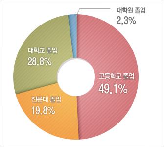 고등학교 졸업49.1%,전문대학 졸업19.8%,대학교 졸업28.8%,대학원 졸업2.3%