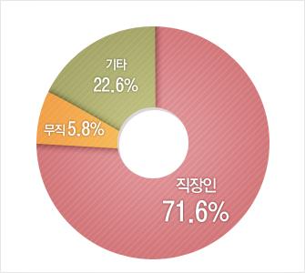 기타22.6%, 무직5.8%, 직장인 71.6%