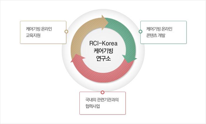 RCI-Korea 케어기빙 연구소. 케이기빙 온라인 교육지원, 국내외 관련기관과의 협력사업, 케어기빙 온라인 컨텐츠 개발