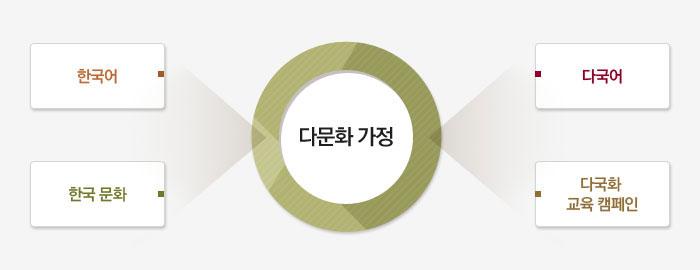 다문화 가정. 한국어, 한국문화. 다국어, 다국화 교육 캠페인.