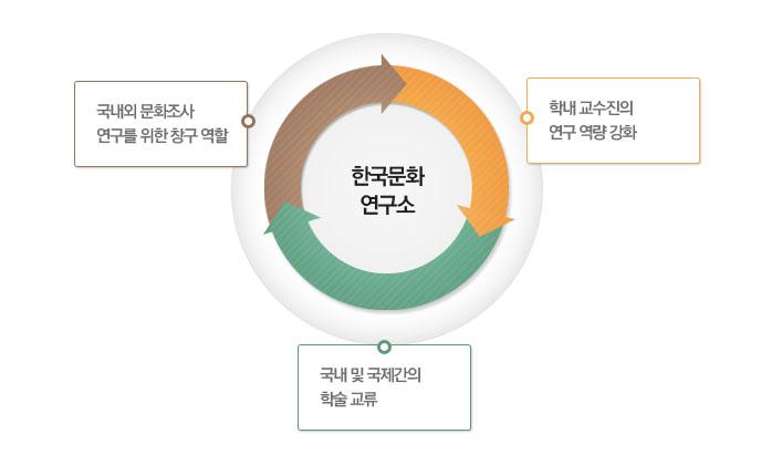 한국문화연구소. 국내외 문화조사 연구를 위한 창구 역할. 국내 및 국제간의 학술 교류. 학내 교수진의 연구 역량 강화.