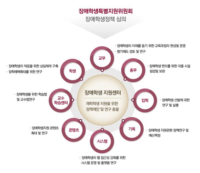 장애학생 특별지원위원회 장애학생정책 심의