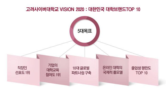 고려사이버대학교 VISION 2020 : 대한민국 대학브랜드 TOP 10. 5대목표 : 직장인 선호도 1위, 기업의 대학교육 참여도 1위, 10대 글로벌 파트너쉽 구축, 온라인 대학의 국제적 롤모델, 졸업생 평판도 TOP 10