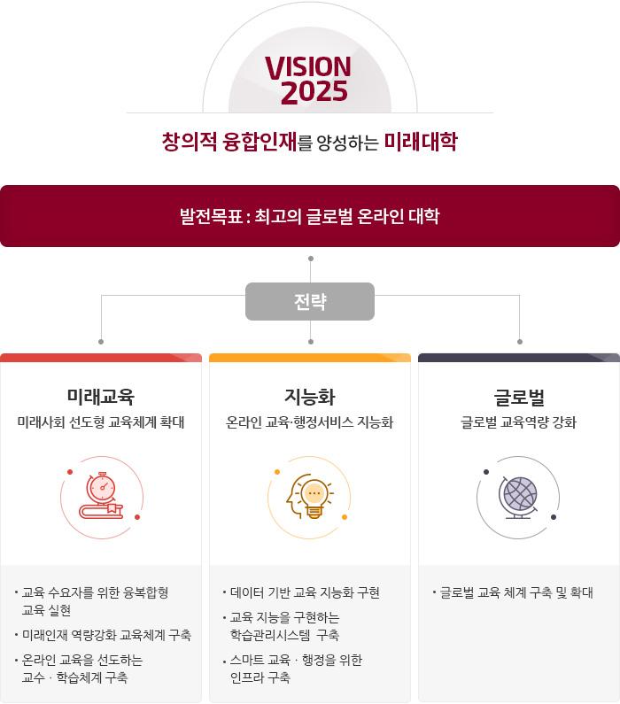 VISION:창의적 융합인재를 양성하는 미래대학-교육목표(전문지식,창의력,봉사정신)와 행정/시설(교육·연구,수업·콘텐츠·시스템,학생,입학·대외 )