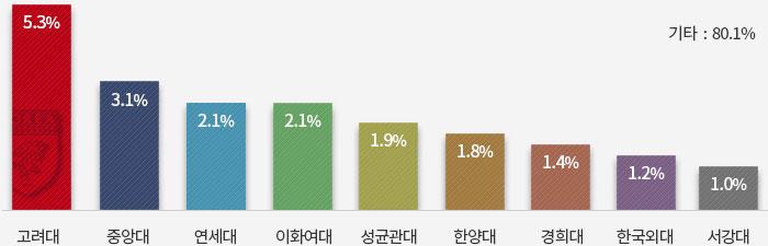 대학원 진학현황