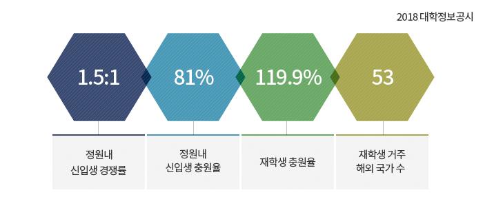 한 눈에 보는 고려사이버대학교 통계