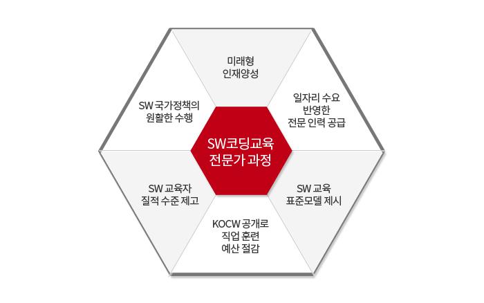 SW(소프트웨어) 코딩 교육 전문가 과정