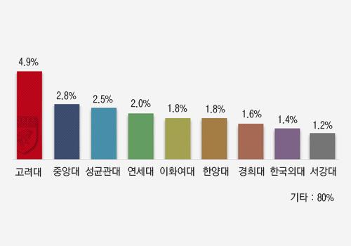 명문 대학원 진학